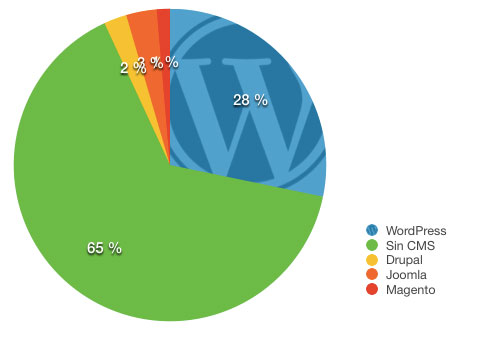 Cuota de mercado de WordPress